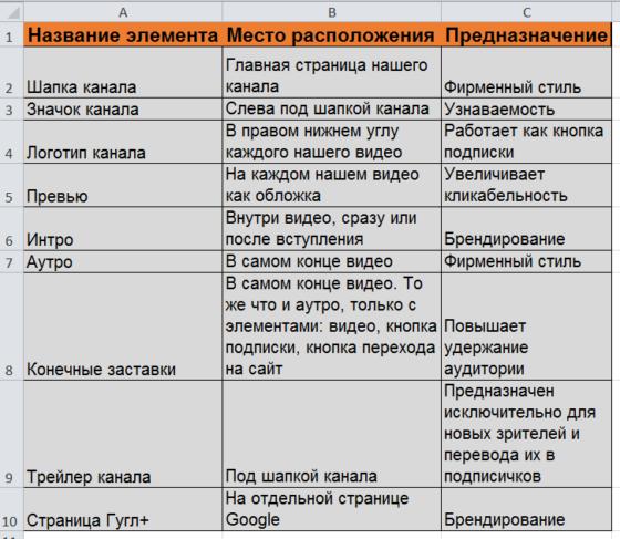 Таблица элементов оформления канала на ютубе